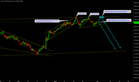 EURJPY: EURJPY: Sell for the big wave to downside