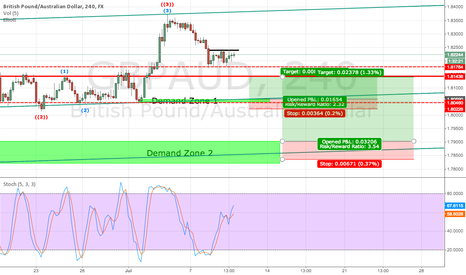 GBPAUD: GBP/AUD Demand Zones