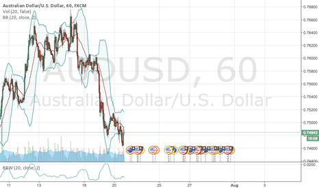 AUDUSD: LONG PREDICTIONS for AU news predicts