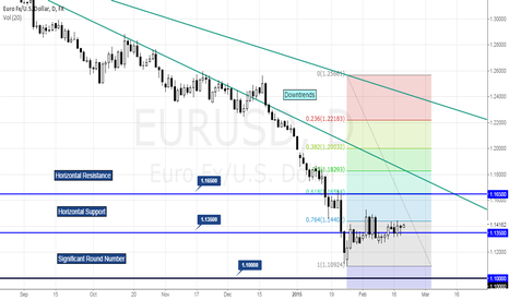 EURUSD: EURUSD ANALYSIS 19/02/15