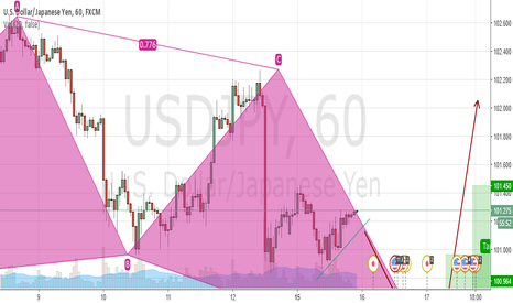 USDJPY: possible bullish pattern