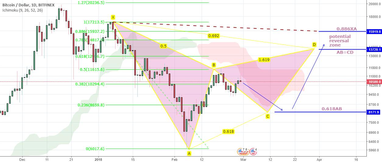 Bearish Bat in the Bitcoin/USD House !