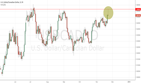 USDCAD: Pin bar off resistance in USD/CAD