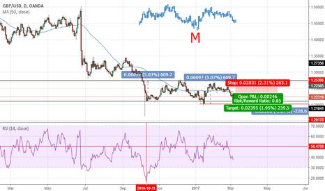 GBPUSD: GBP/USD - M pattern