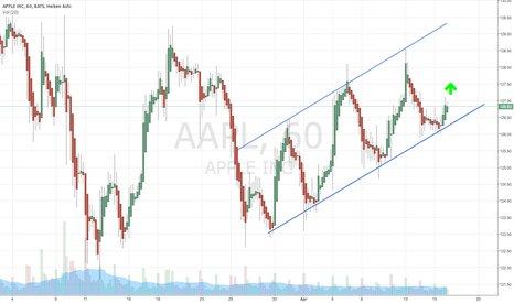 AAPL: AAPL ONE HOUR CHART iN UP CHANNEL