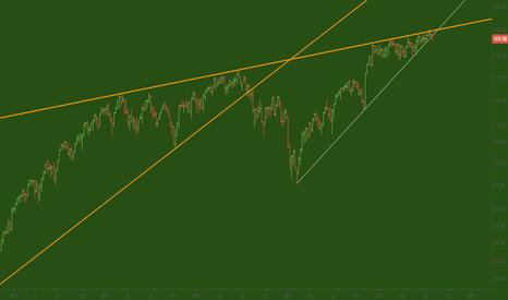 RUT: Russel testing below trend line...