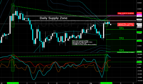 EURGBP: Strong Supply area and Divergence - EURGBP 8H