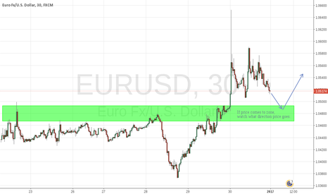 EURUSD: EURUSD - Scalping in the zone