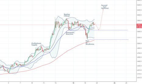 BTCUSD: Update to previous Wyckoff Distribution thesis: