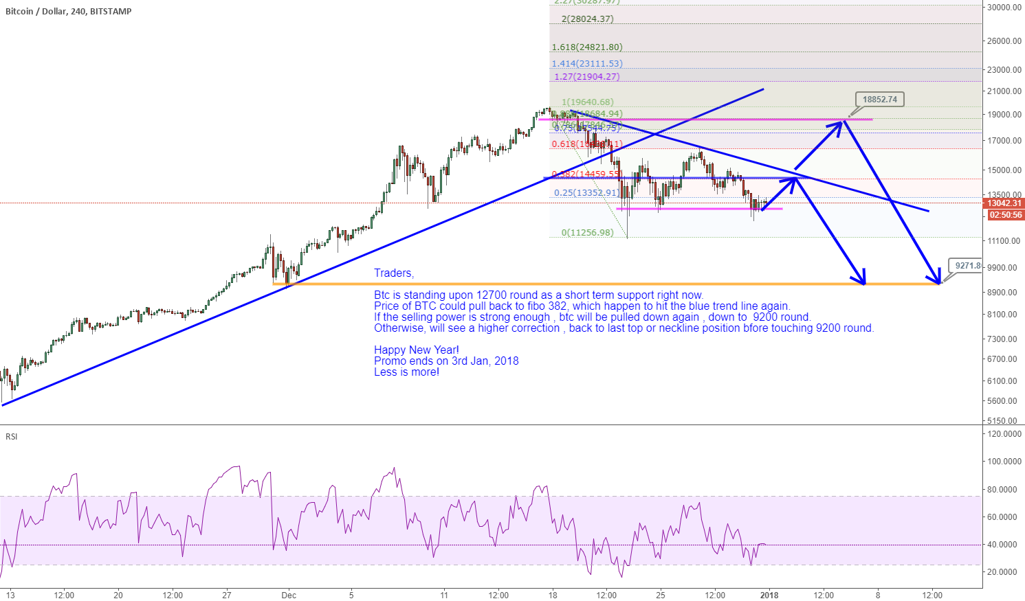 BTCUSD: Correction back to fibo 382 before touching 9200