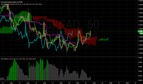 EURCAD: Buy when CS breaks cloud