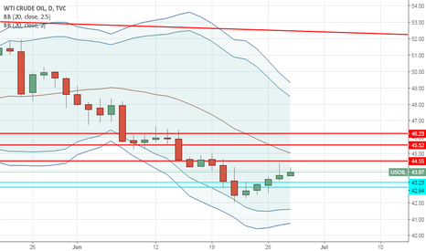 USOIL: USOIL Sell on Rally upto 44.55