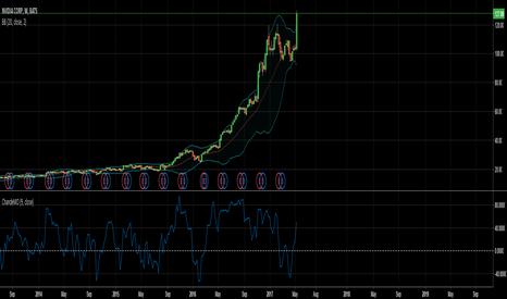 NVDA: NVDA reaches its near term top. Short