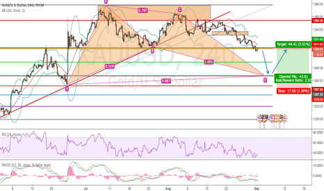 XAUUSD: Watch Gold D1 BAT pattern