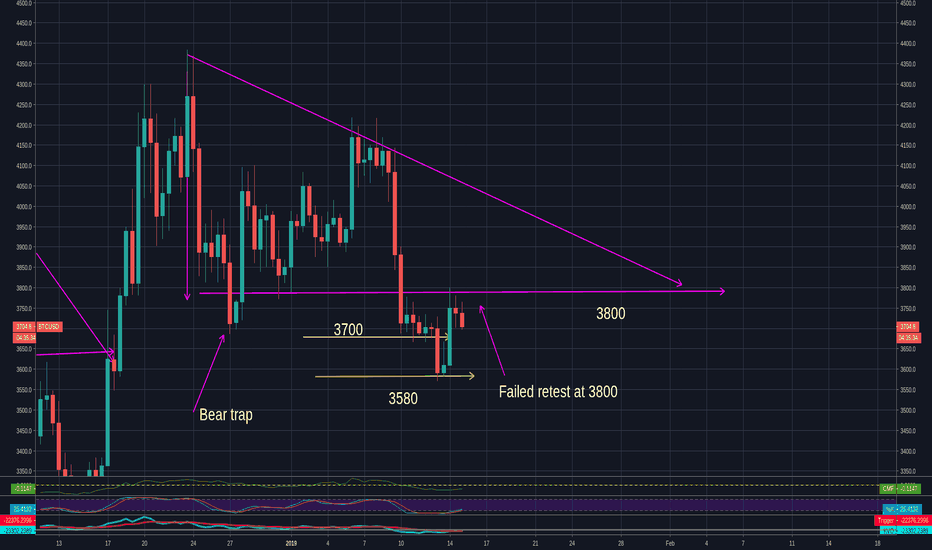 BTCUSD: BTC failed retest at 3800 - moving to 3700 or 3580