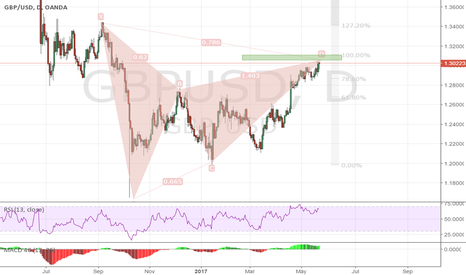 GBPUSD: GBPUSD 1D  Bear Gartley.... Big Move
