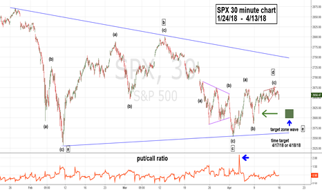 SPX: SPX Nearing or at End of Horizontal Triangle