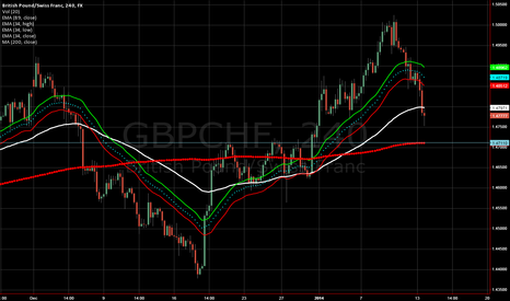 GBPCHF: looking to buy from 1.4778