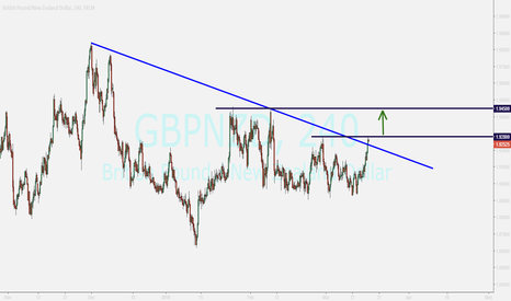 GBPNZD: gbpnzd...buy opportunity