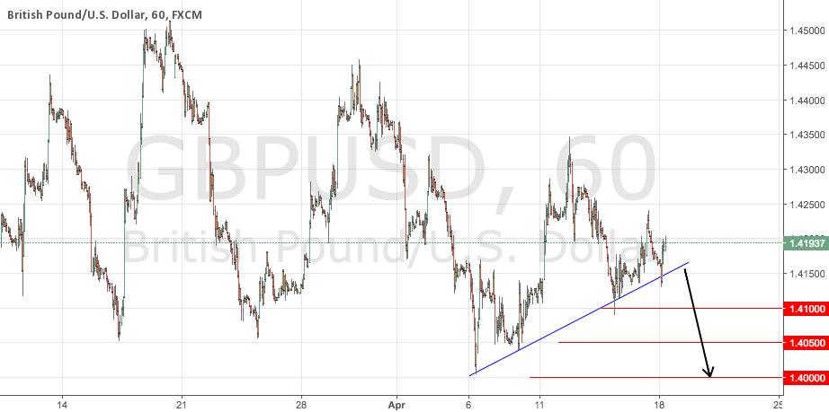 GBPUSD Potential Short Signal Update
