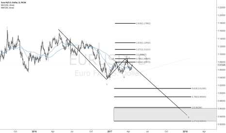 EURUSD: EUR looks to go into 3W - LONG TRADES can be scary at this point
