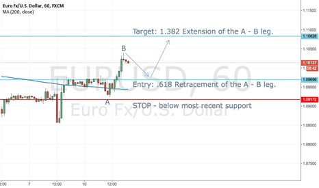 EURUSD: Monday retracement  - EURO