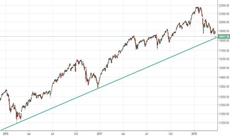 CNXMIDCAP: Midcap Nifty 100 - Dlog - @ trendline support (risky long)