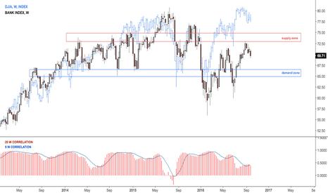 BKX: Banks index vs Dow Jones update
