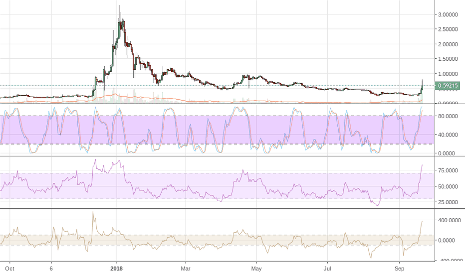 XRPUSD: XRP This Coming 90% Drop from .87c If It Gets There Will Be Epic