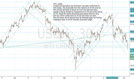 USOIL: WTI: USOIL: Head and Shoulders signals $44