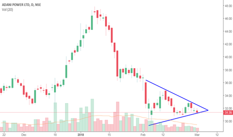 ADANIPOWER: Symmetrical Triangle Pattern