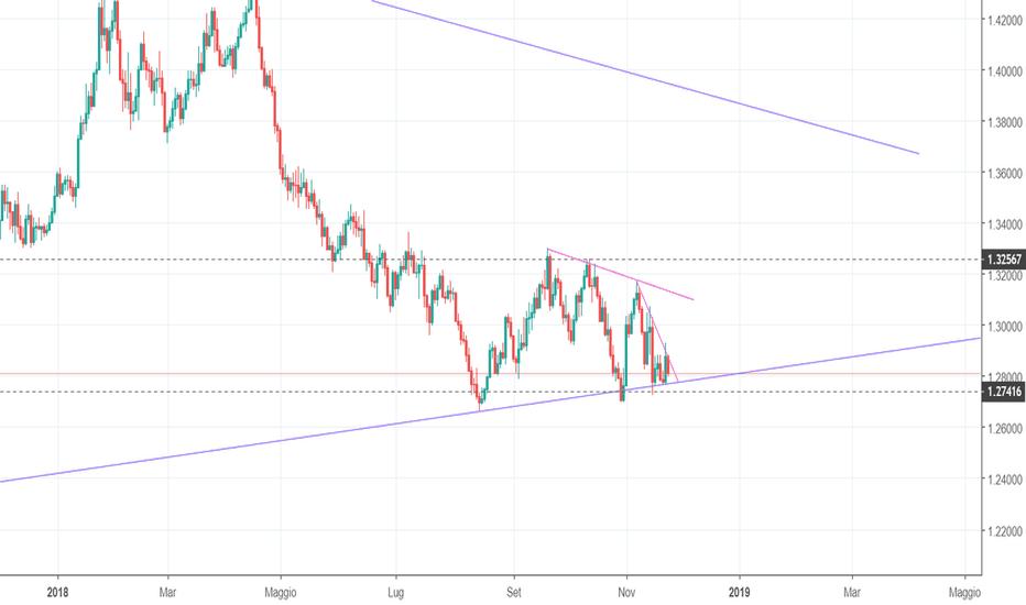 GBPUSD: GPB/USD - Long su rottura triangolo D1