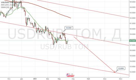 USDRUB_TOM: usd/rub (текущая картина)