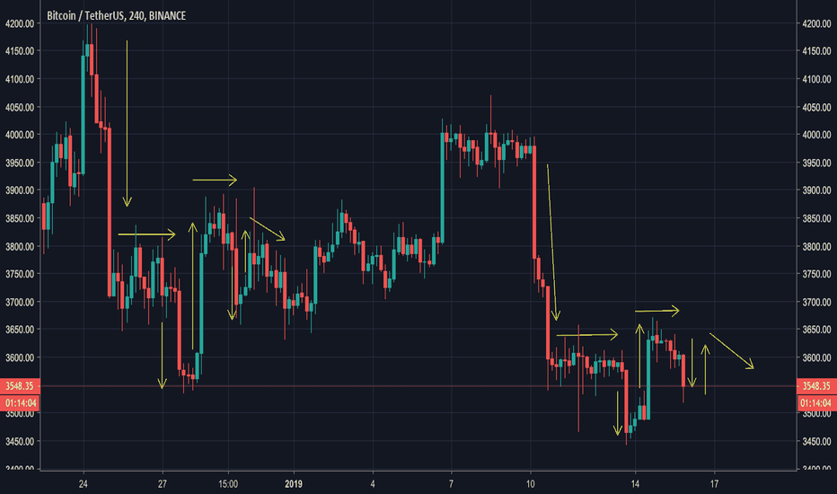 BTCUSDT: We are repeating candles but in a smaller moves !