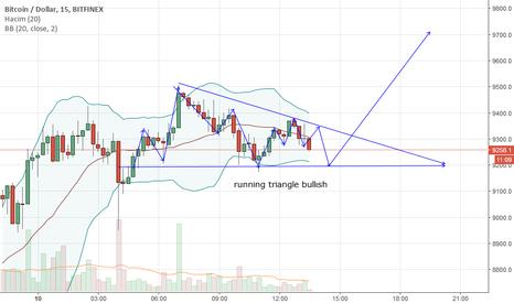 BTCUSD: btc running triangel