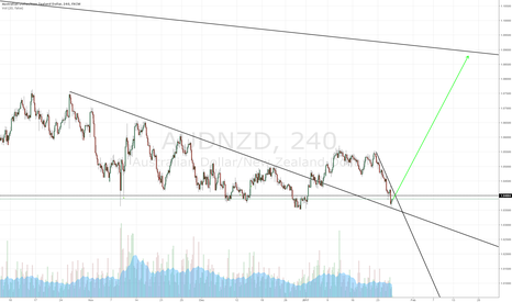 AUDNZD: AUDNZD Long (but wait for confirmation first)