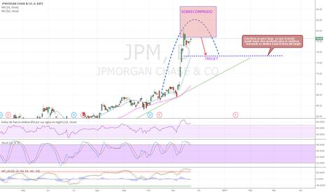 JPM: JPMORGAN  cambio de tendencia se aproxima