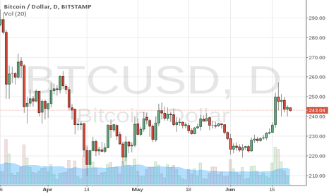 BTCUSD: testing this out
