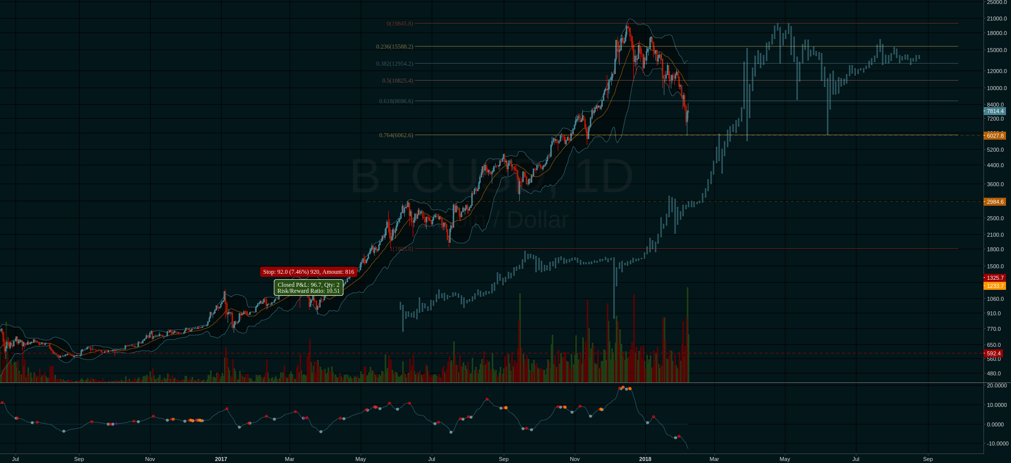 "A clear similarity with the 2013-2014 ""bubble"" fractal"
