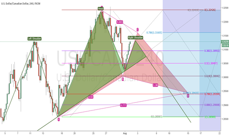 USDCAD: Short - Head and Shoulders