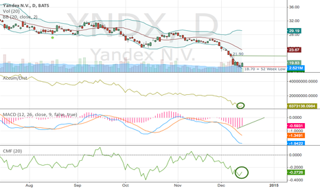 YNDX: Time To Buy $YNDX?