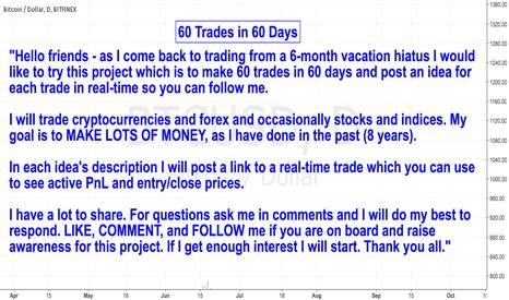 BTCUSD: 60 Trades in 60 Days