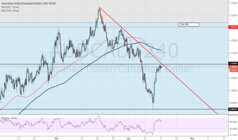 AUDCAD: AUDCAD may be about to reverse