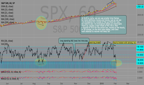 SPX: SPX, When is the low