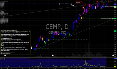 CEMP: CEMP Cempra short interest spikes above $24