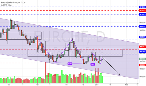 EURCHF: EURCHF possible collapse