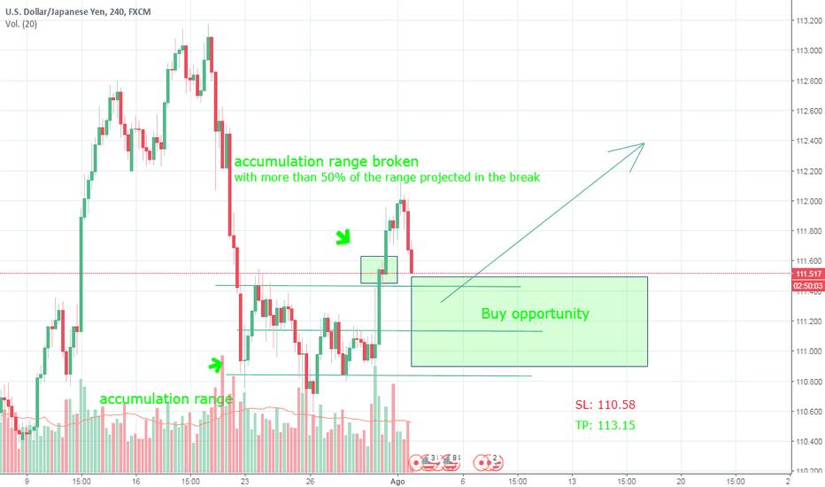 USDJPY: Broken accumulation range, buy opportunity