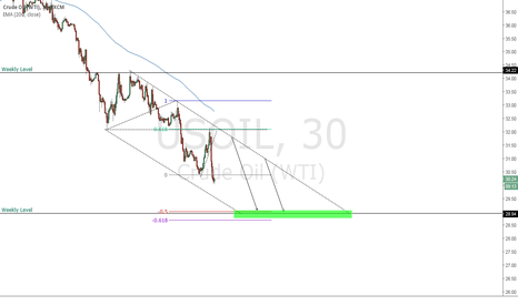 USOIL: Oil Channel
