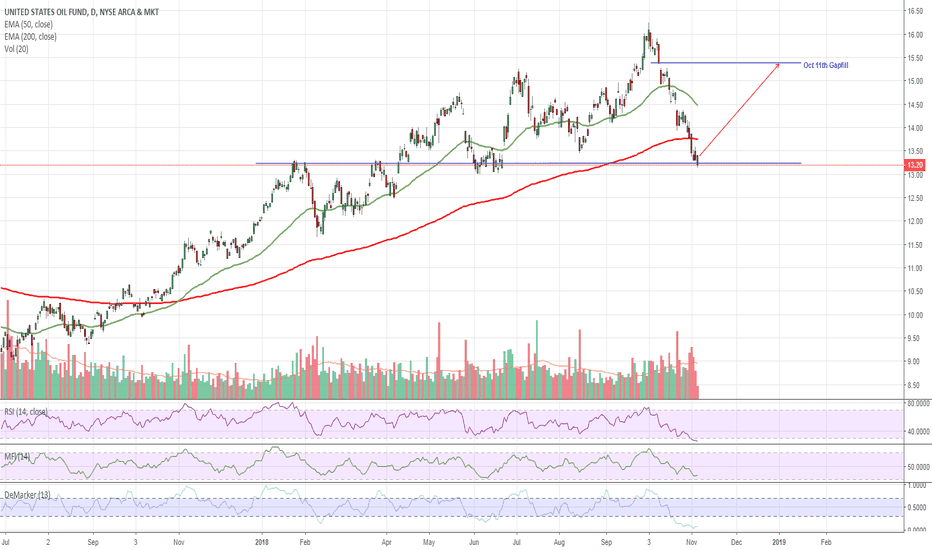 USO: $USO US Oil - Oversold at Support