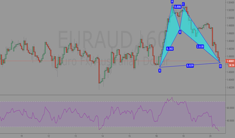 EURAUD: EURAUD 60min Analysis